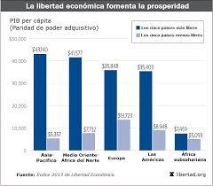 Libertad económica